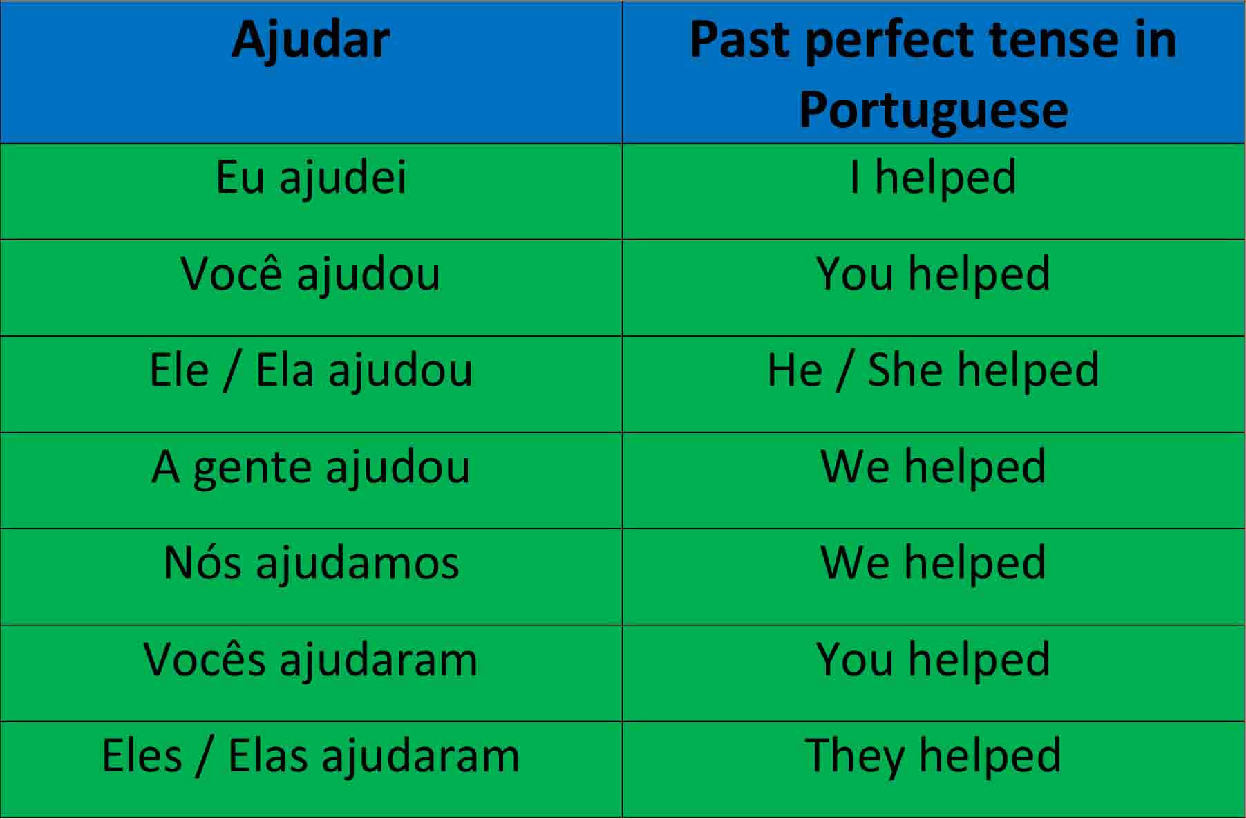 how to say thank you in brazilian portuguese