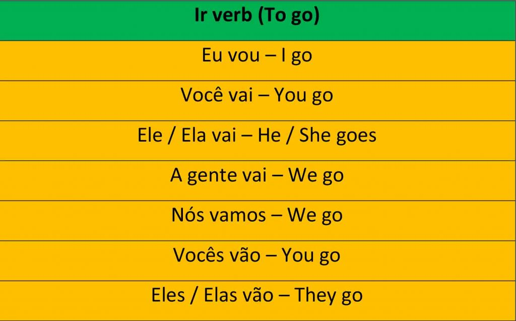 Portuguese Irregular Verbs Conjugation Of The Verb Ir