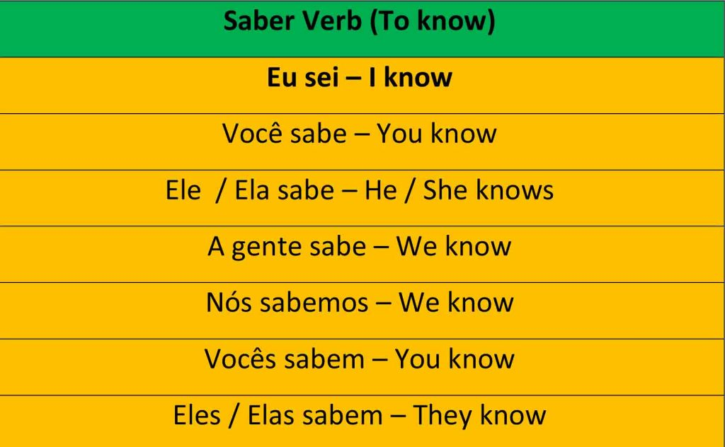 Portuguese irregular verbs – Saber conjugation and others