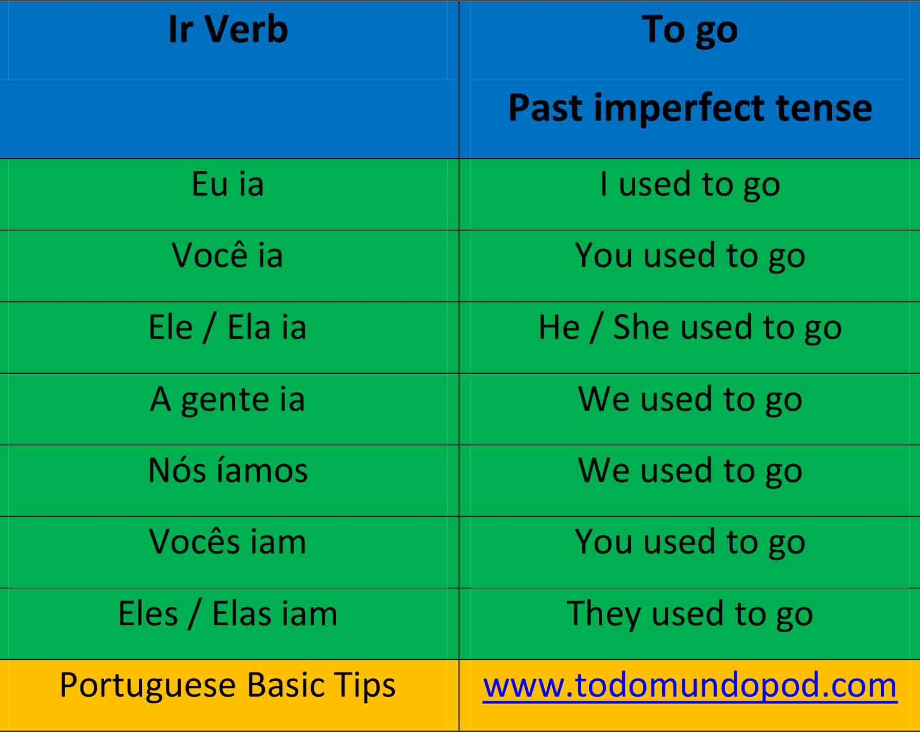 Ir conjugation (to go verb in the past imperfect tense in portuguese)