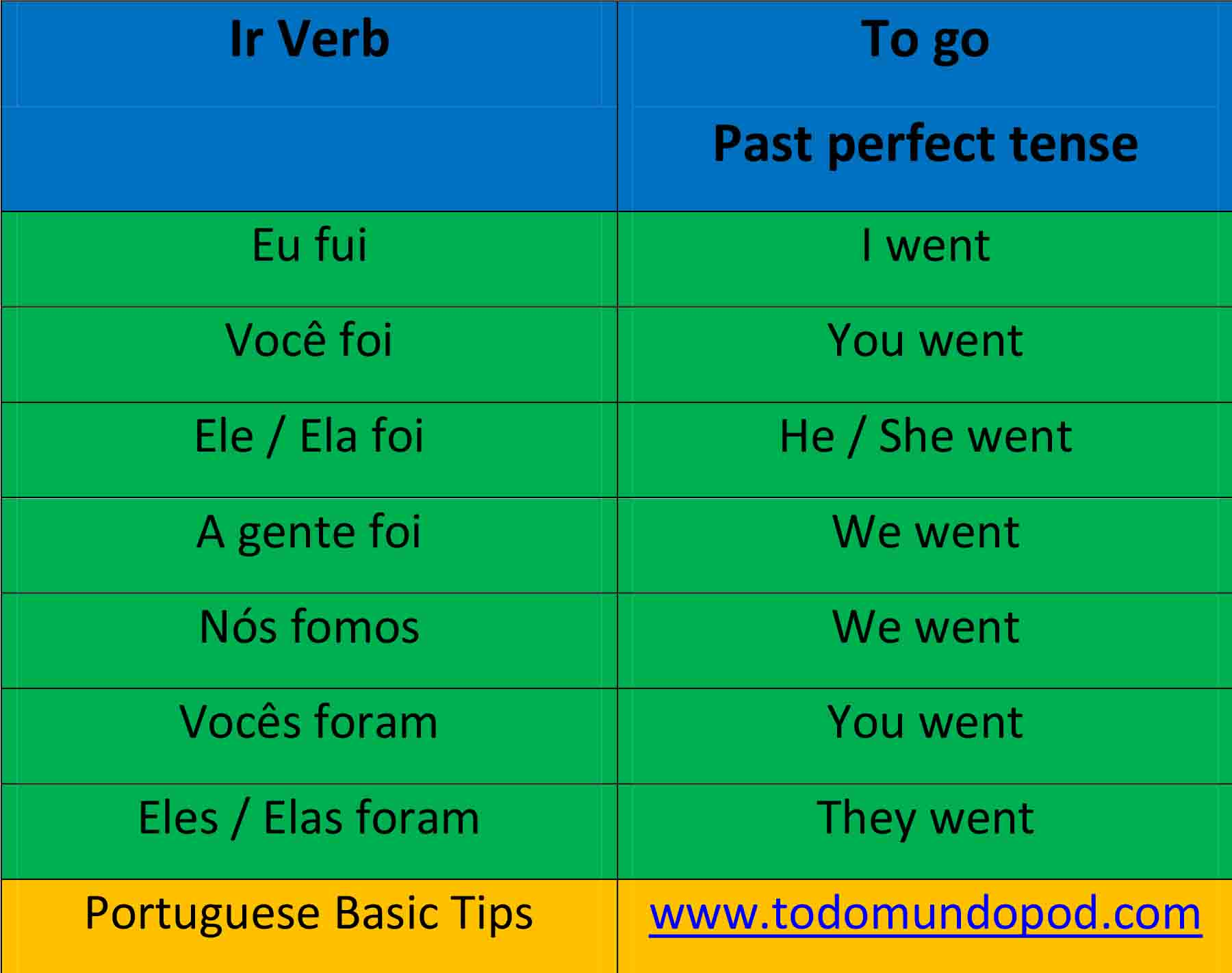 Ir conjugation past perfect tense