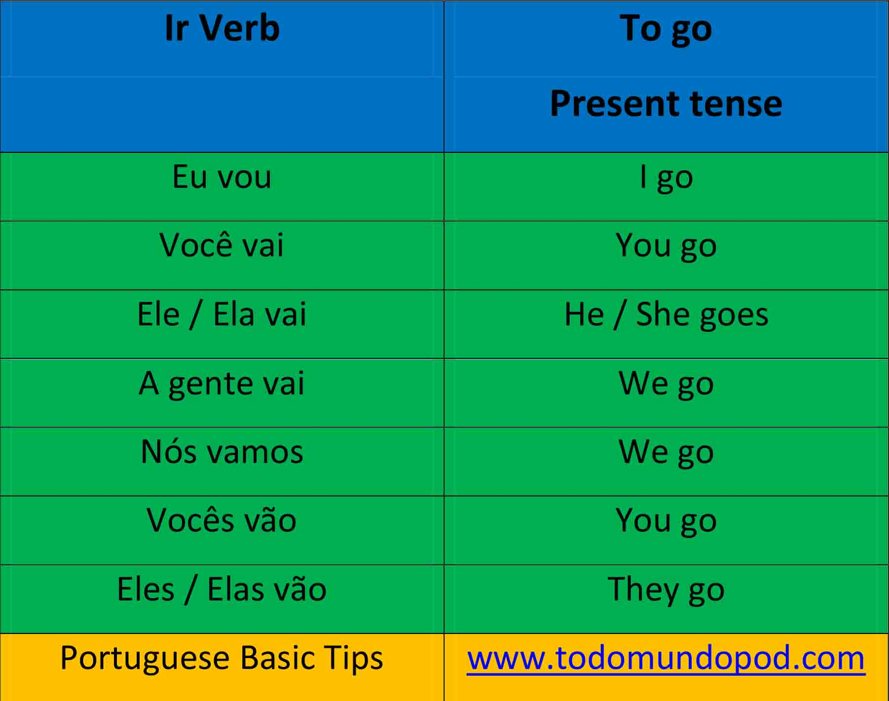 Table Containing The Combination Of Verb Ir In Portuguese Present Tense