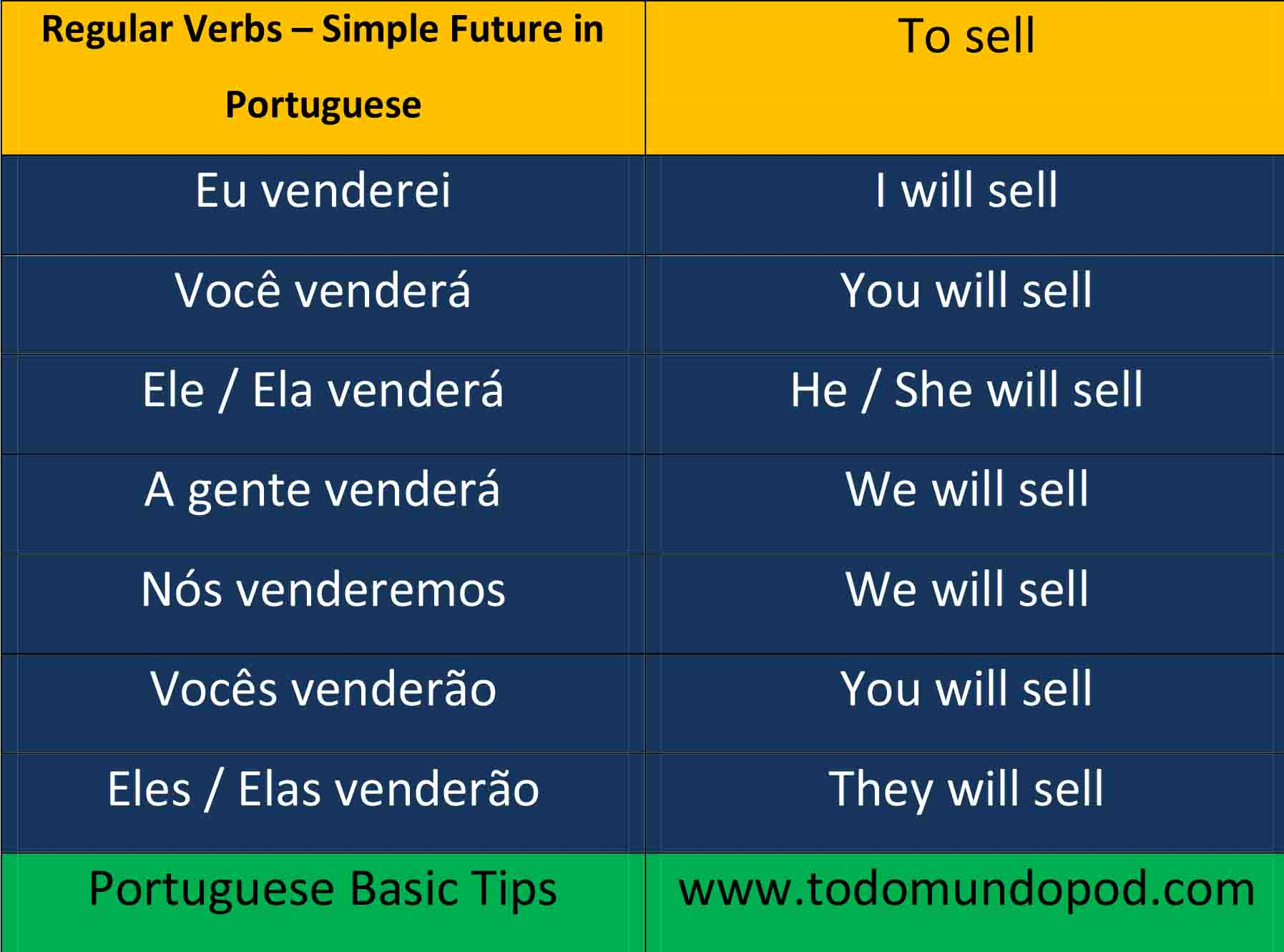 Portuguese future tense - Vender verb conjugation