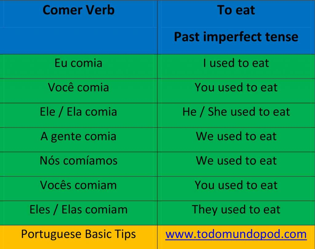 Past imperfect tense. Comer verb