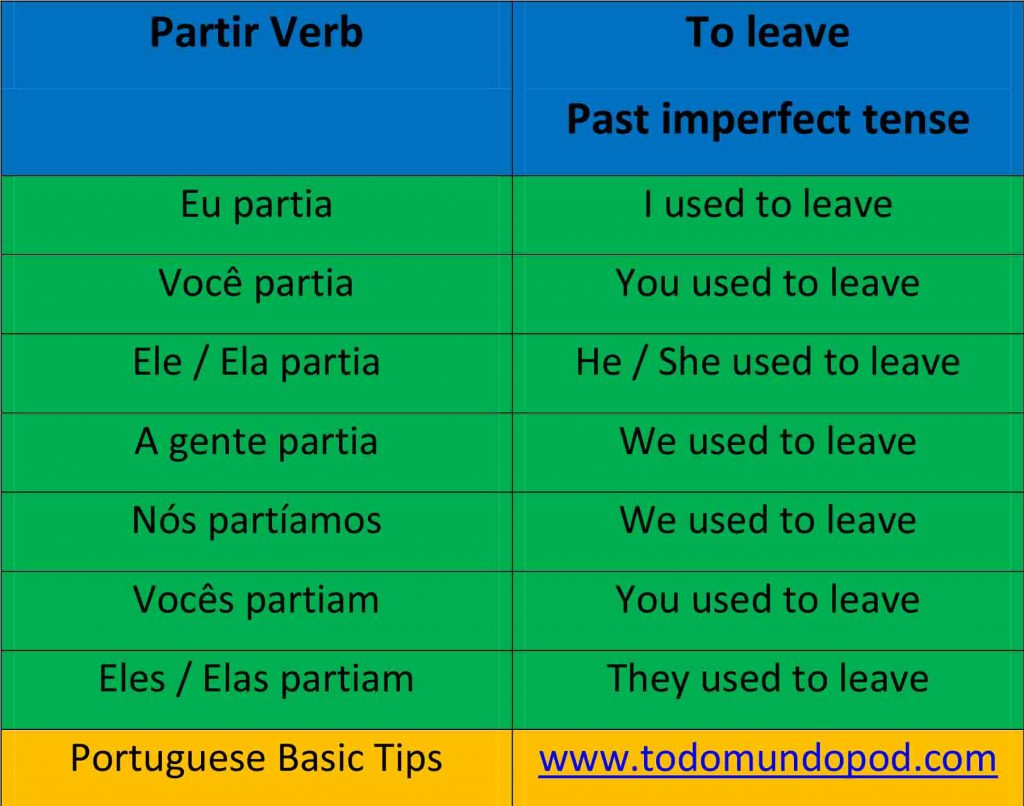 Partir verb. Portuguese verb conjugation. Past imperfect tense