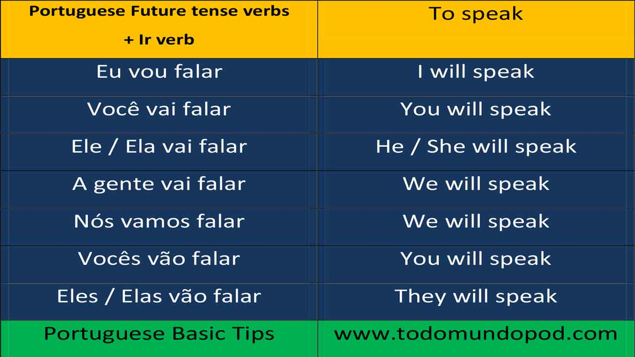 Ir future tense in Portuguese