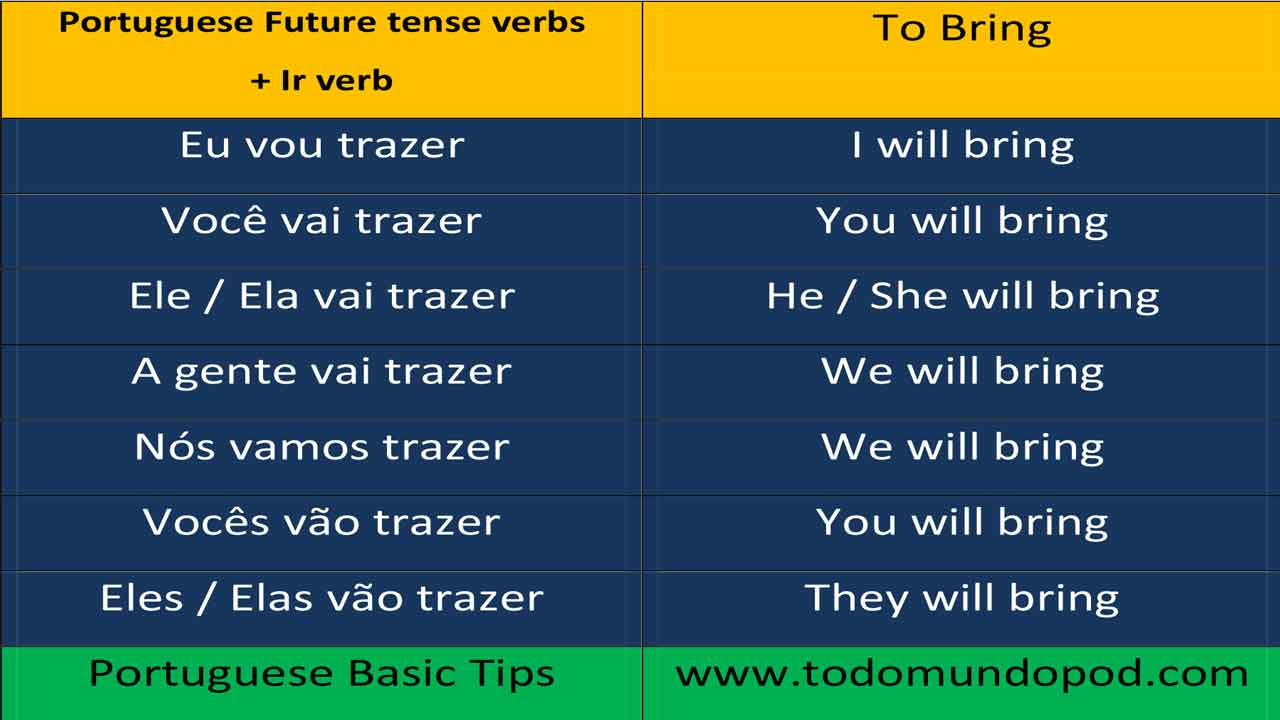 Portuguese verb conjugation - Trazer verb using ir verb as an auxiliary